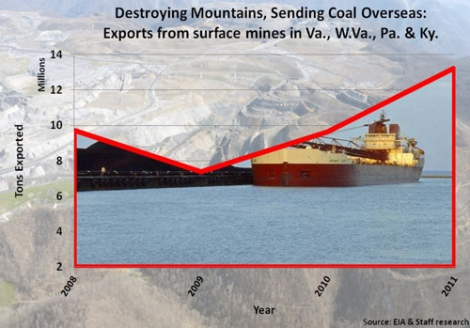 We're ripping up our mountains to ship coal overseas. Maybe we shouldn't?