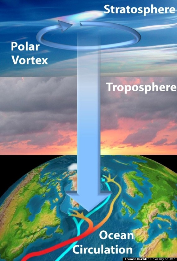 Deep Ocean Currents Linked To Stratosphere In Study