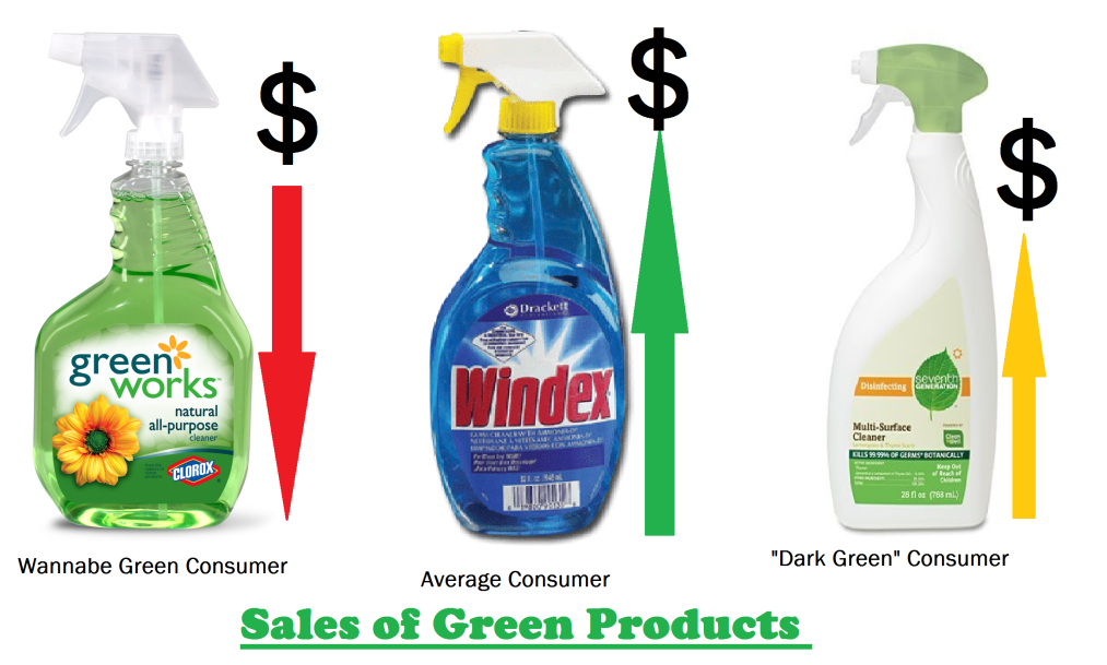 Cheap or Green? Eco-friendly Products Struggle for Marketshare