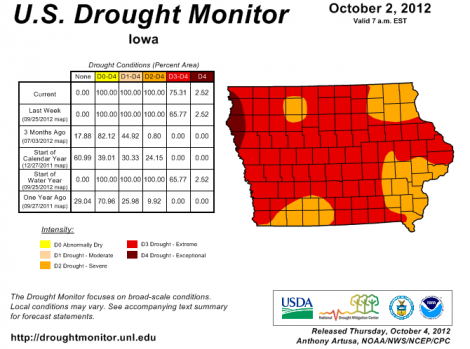 Despite the end of summer, Iowa's drought hits a new low