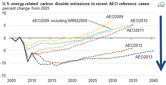 Forecasters are optimistic about U.S. carbon emissions. Should they be?