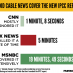 CNN Ignores Major Climate Report, But Fox News Does Something Even Worse